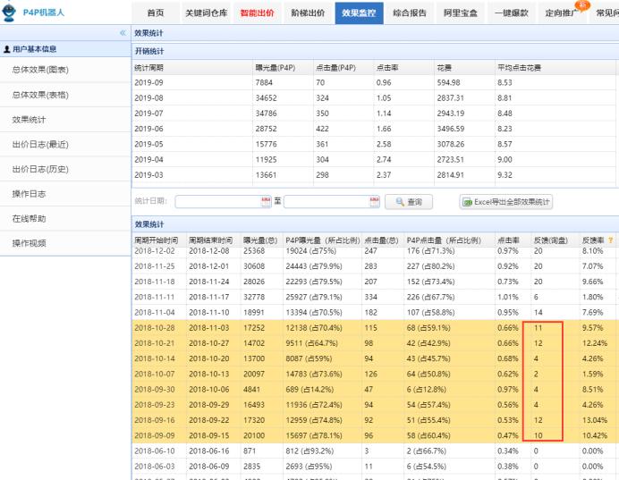 如何做到月詢盤不多50,增長到月詢盤600條234.png